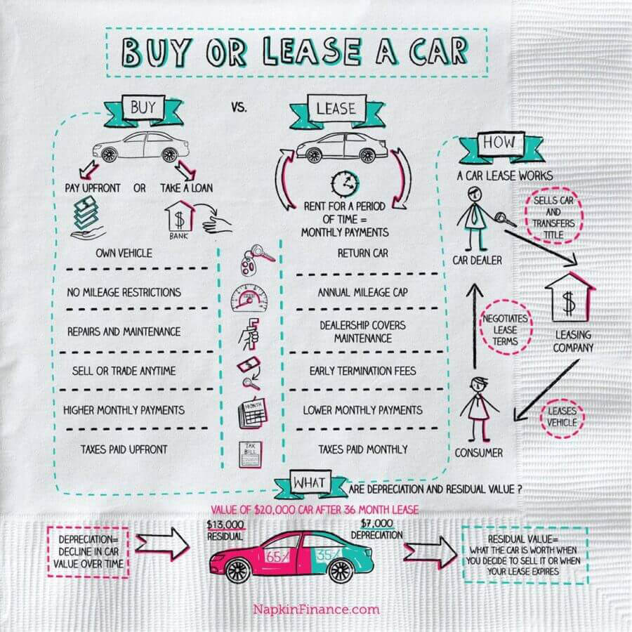 What'S The Difference Between Financing And Leasing A Car >> How To Lease A Car Napkin Finance Has Your Answer