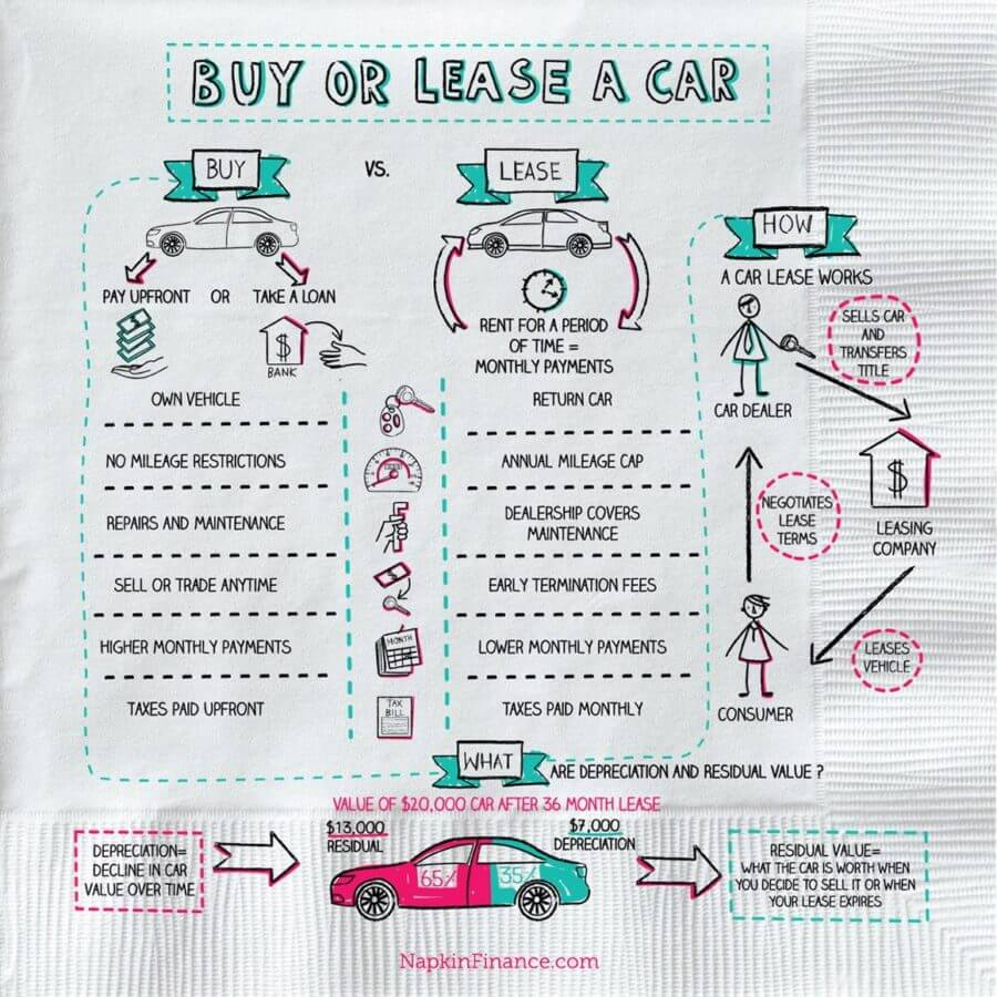 how to lease a car  napkin finance has your answer