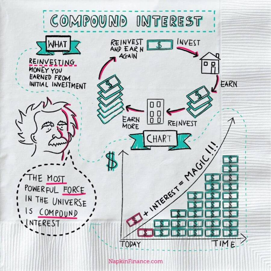 Whatu0027s Compound Interest Definition? Napkin Finance Has The Answer.