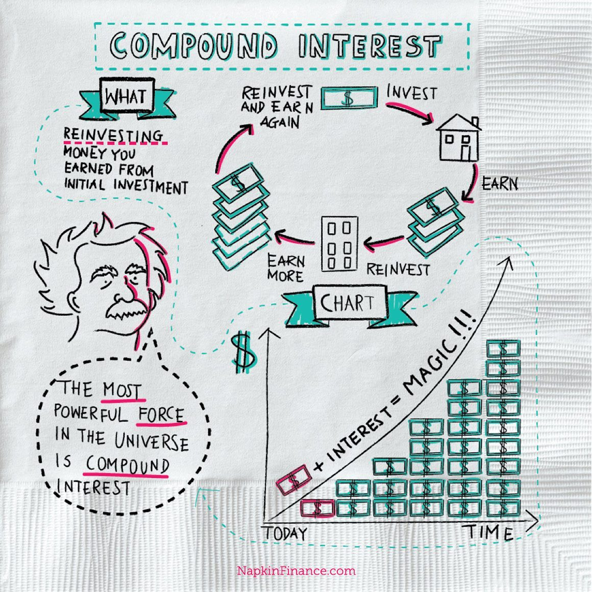 What S Compound Interest Definition Napkin Finance Has