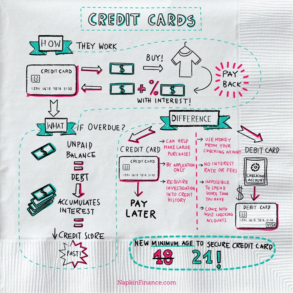Credit card processing, Apply for a Credit Card, Credit Cards for Bad Credit, How to Get a Credit Card, and Best Credit Card Rewards