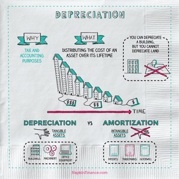 Accelerated Depreciation, Types of Depreciation, Depreciation Calculator, Depreciation Accounting, Double Declining Balance Method, Deprecitated Meaning, High Rate, Formula for Depreciation, Depreciable Assets, Depreciated Definition