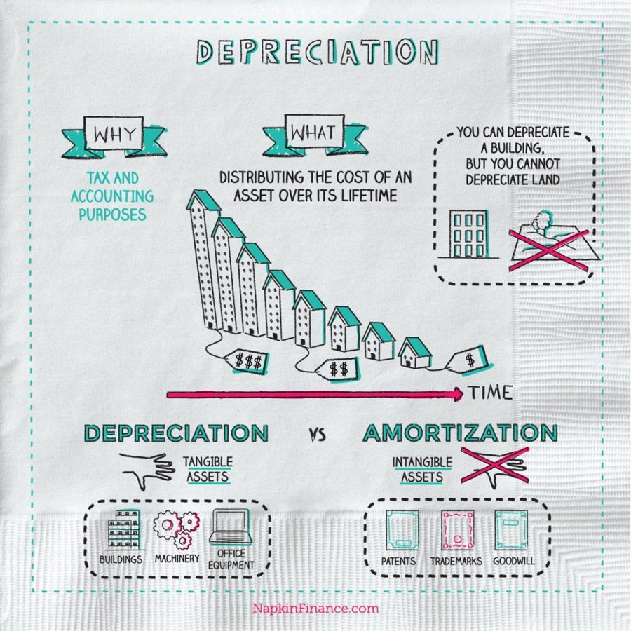 accelerated depreciation types of depreciation depreciation calculator depreciation accounting double declining balance