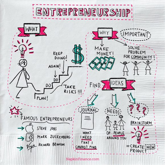 Entrepreneur definition, small business, what is entreprenuership, famous entrepreneurs, women entrepreneurs, and business ideas
