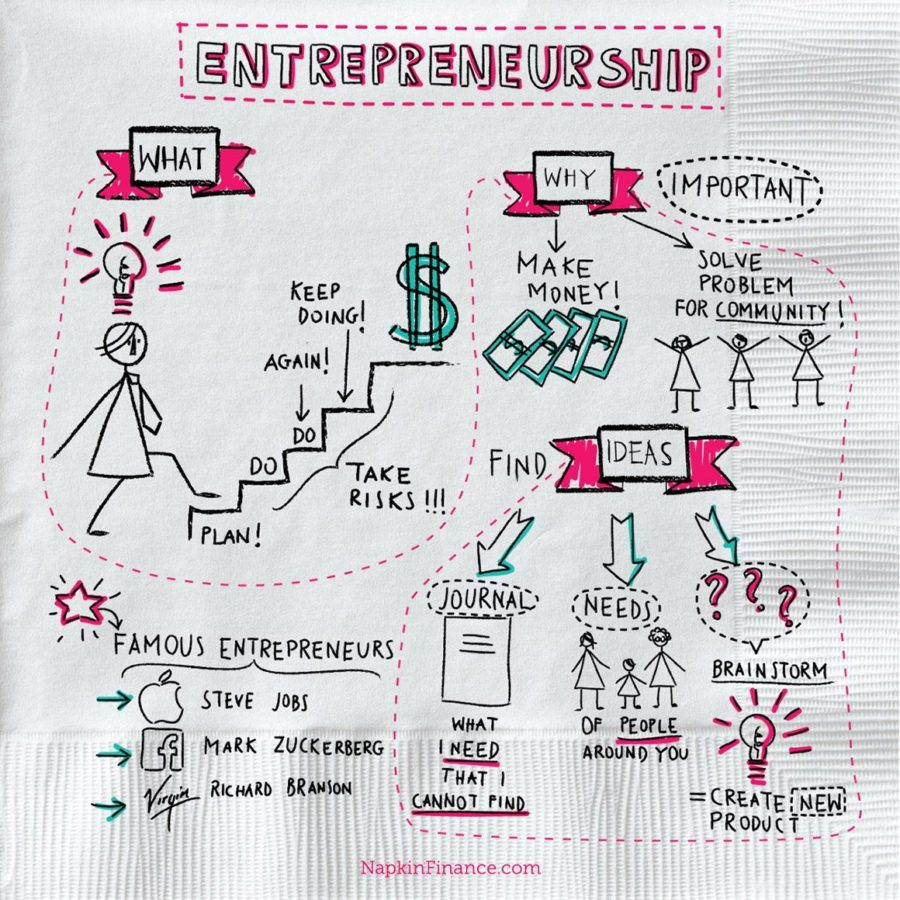 101 business ideas for entrepreneurs get Entrepreneurship 101 online is an interactive, 4-week, web-based program providing participants with a holistic perspective on the principles of entrepreneurship the program emphasizes the mindset and self-understanding needed to undertake entrepreneurial endeavors, and the practical process of getting started.