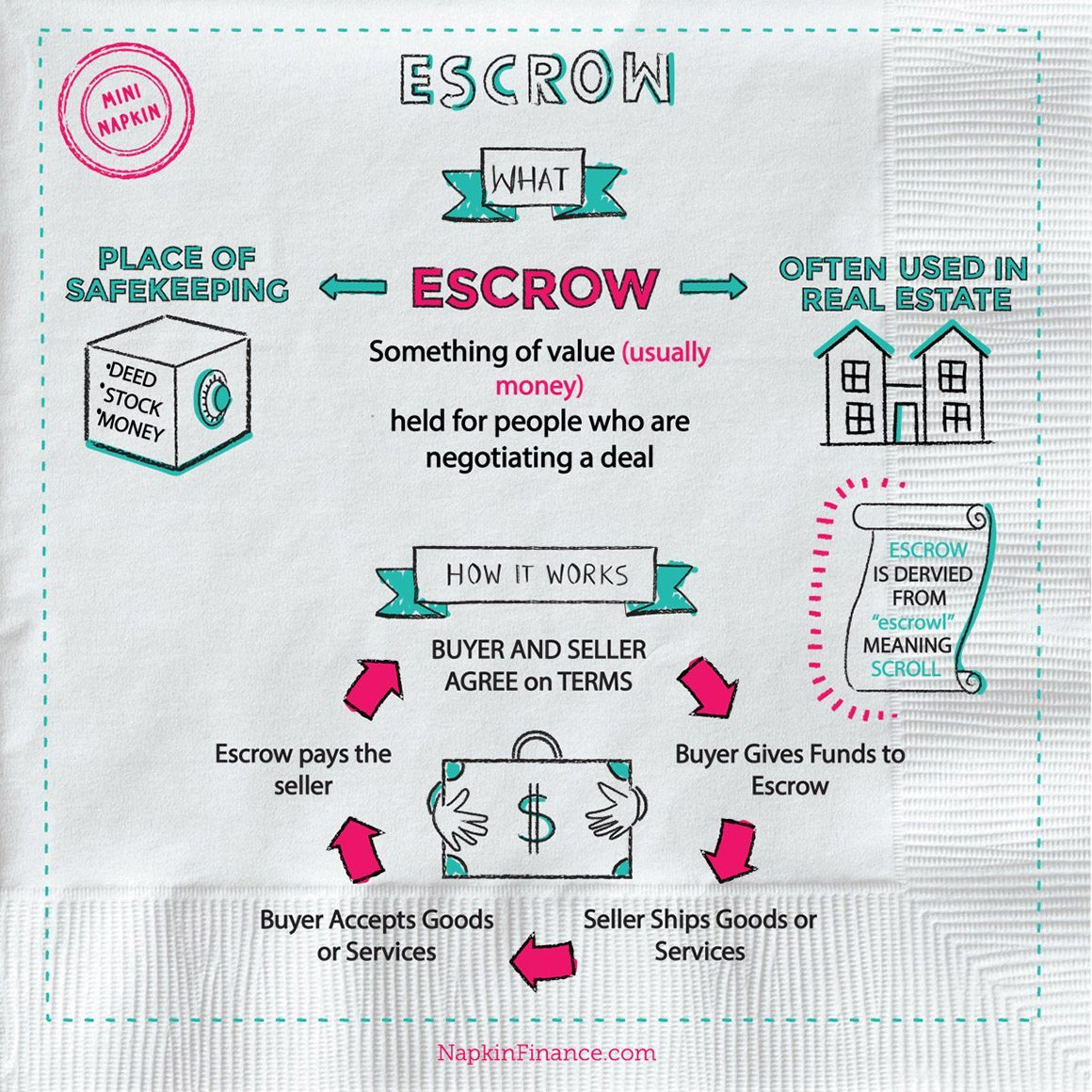 Escrow Officer, Escrow Company, Rule of 78, Escrow Services, Closing Costs, Owners Title Insurance, Refinance Closing Costs, Mortgage Escrow