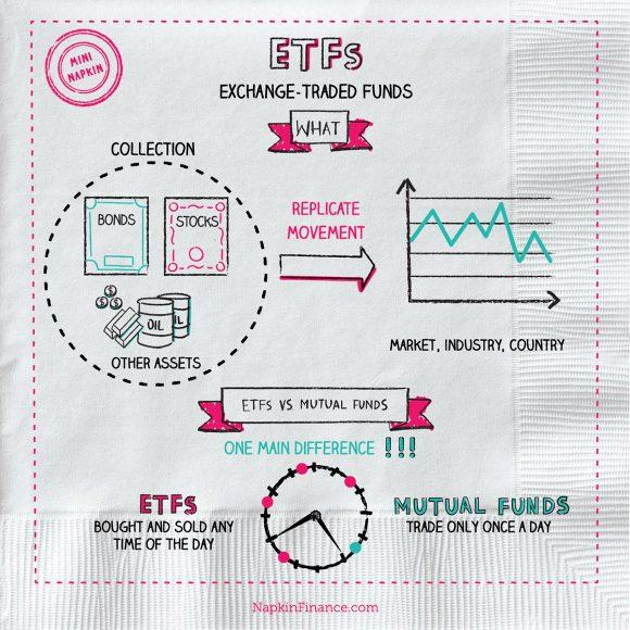 ETF Stock, Bonds, Stocks, Best ETFs, S&P 500 ETF, QQQ ETF, REIT ETF, Biotech ETF, What are ETFS