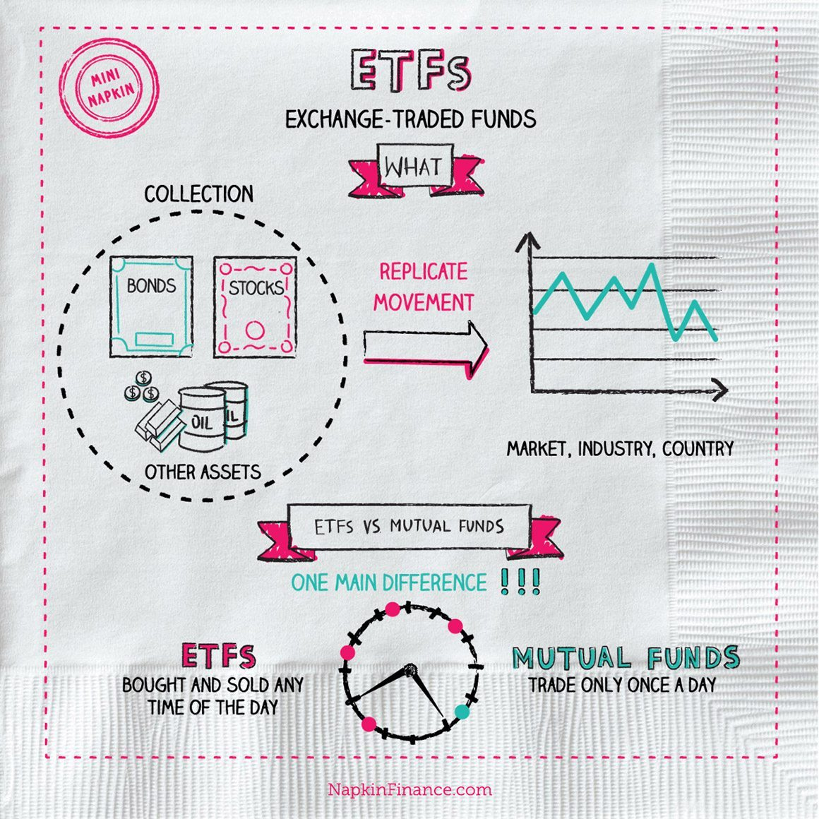 what is an etf, exchange traded funds, etf definition, etf stock