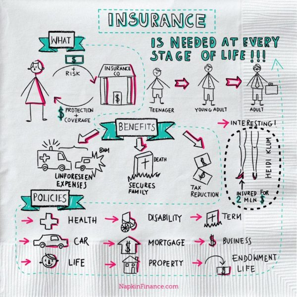 What Is Insurance? Napkin Finance Answers All Your Questions