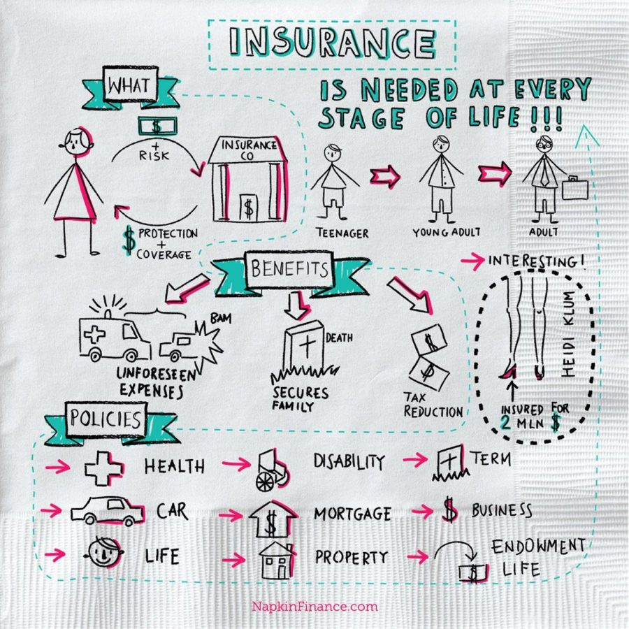 Mortgage Life Insurance Quote Insurance Archives  Napkin Finance