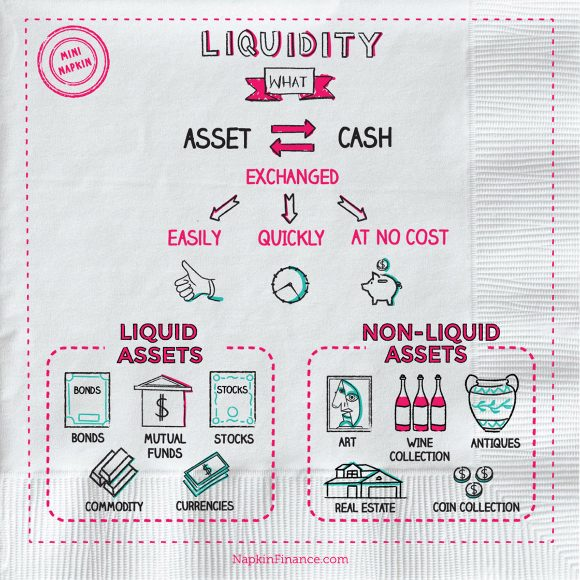 Bank Liquidity, Liquidity Trap, Liquidity Ratio, Commodity, Bonds, Mutual Funds, Stocks, Currencies, Non-Liquid Assets, Art, Wine Collection, Antiques, Real Estate, Coin Collection