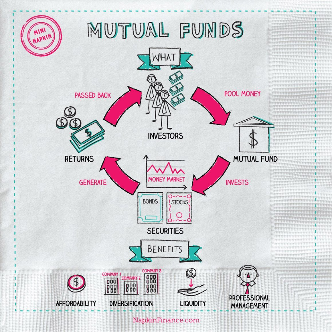 what are mutual funds Mutual funds pool money from many investors to buy securities funds are managed by professional portfolio managers, and allow you to diversify your portfolio by investing in domestic and international stocks, bonds, real estate and money market instruments, as well as many combinations of these assets.