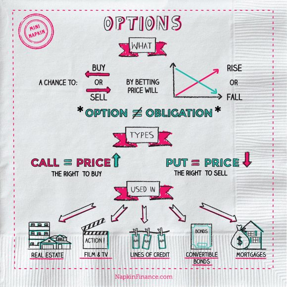 Call Put Option, fx Options, Option Finance, Trade Options, Straddle Option, Calls and Puts, Future Options, Trading Futures
