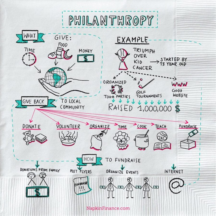 What's Philanthropy? Napkin Finance Has All Your Answers