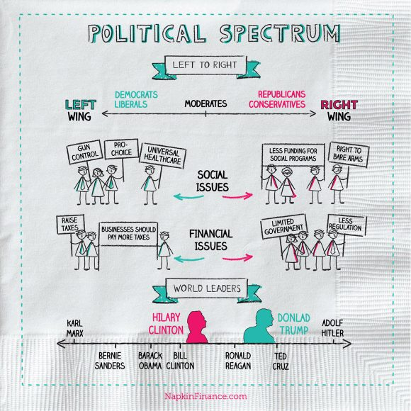 Political Chart, Political Graph, Economic Spectrum Chart, Political Graphs, How to Determine Your Political Party, How to Determine Political Affiliation