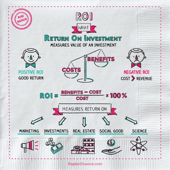 ROI Calculator, ROI Formula, Average Return on Investment, Marketing, Real Estate, Social Good, Science, Investments, Positive ROI, Negative ROI, Costs, Benefits