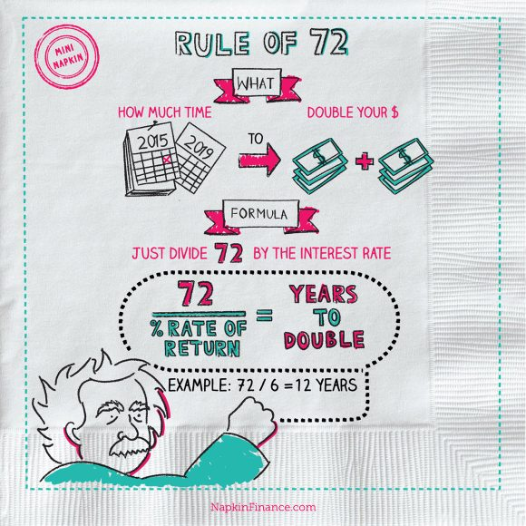 Rule of 72 Chart, Doubling Rule, Rule of 72 Example, 72 Rule, Double Money