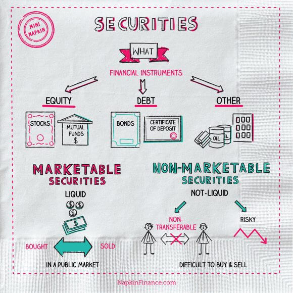 Securities Law, Bank Security, Securities Trading, Financial Security Definition, Financial Securities