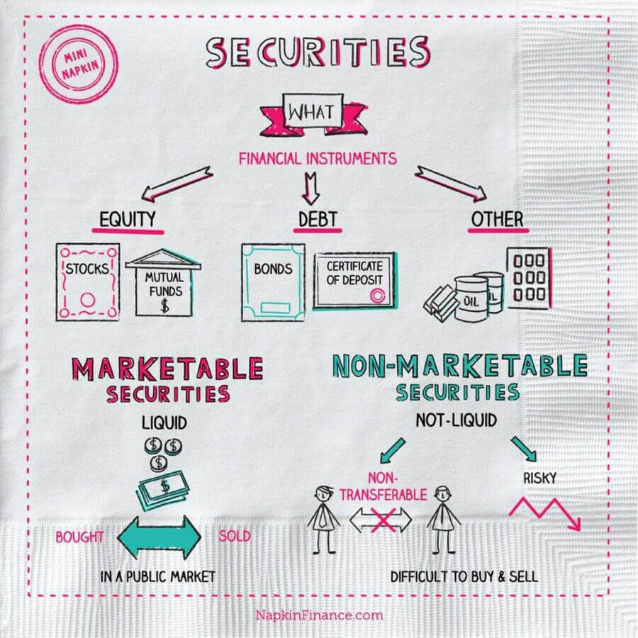 What are securities napkin finance has your answer security what are securities napkin finance has your answer security trading xflitez Images