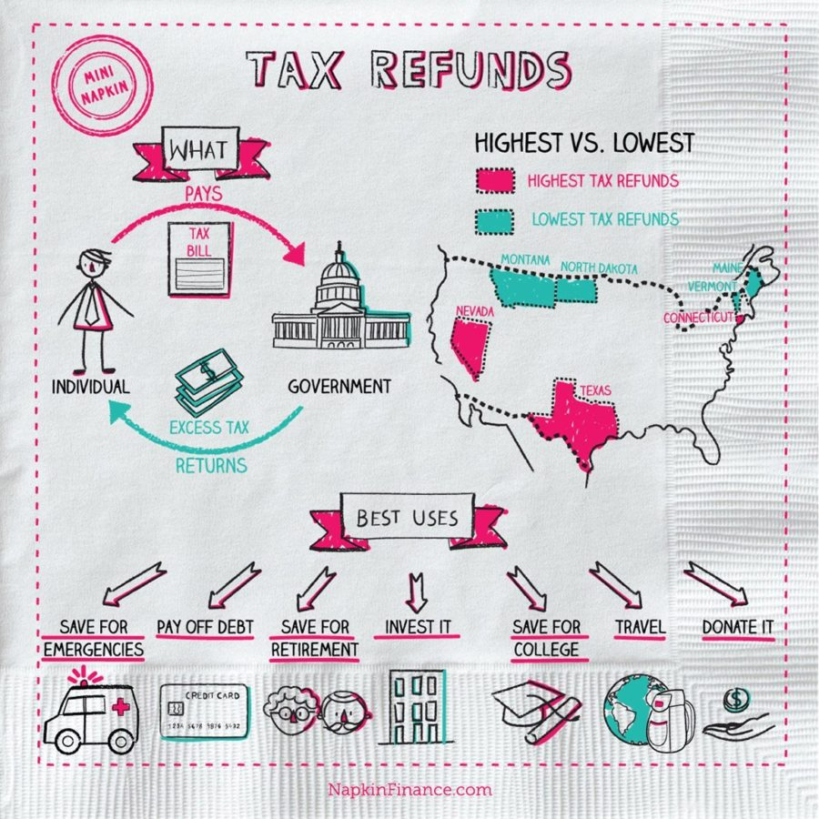 Tax Refund Online, Online Filing, Electronic Filing, Tax Return Software, IRS e File, Federal Tax Forms