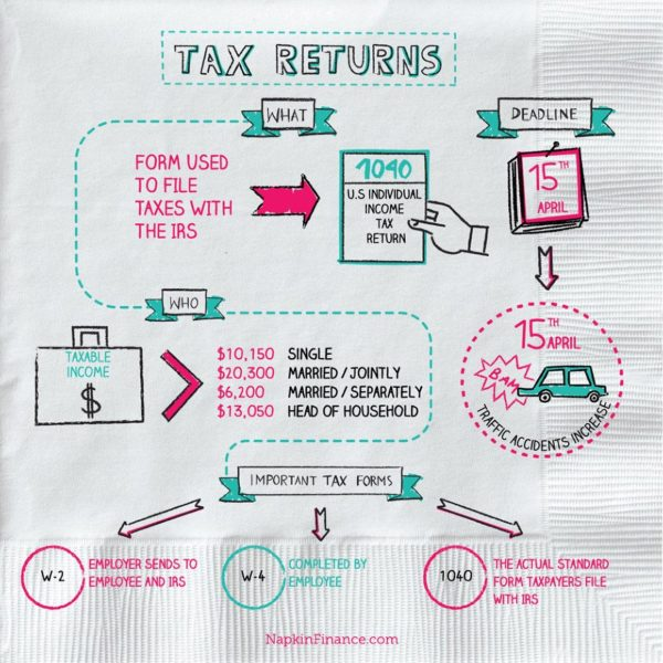 Tax Return Calculator, Refund, Tax Forms, Federal Tax Return, Tax Table, Tax Preparation, Tax Exemption, Tax Refund Estimator