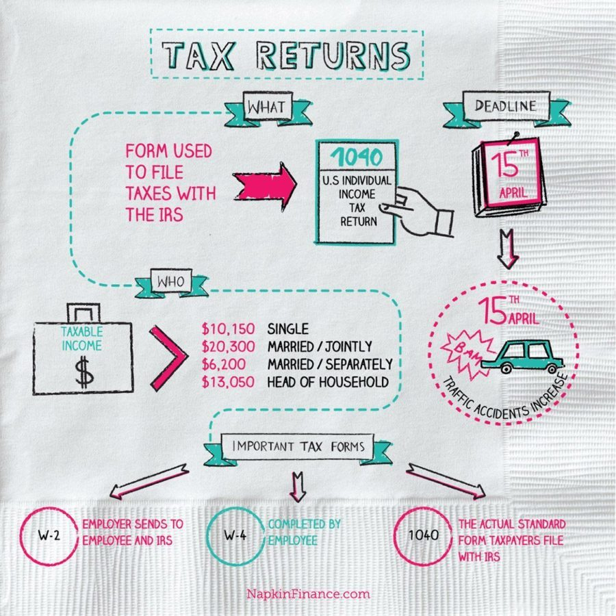 Tax Return Calculator Refund Forms Federal Table