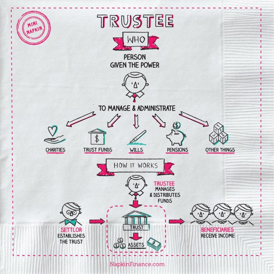 Grantor Trust, Types of Trusts, What is a Trust Account, Bondholders, Testamentary Trust, A Trust, Executory Contract, Living Trust Definition, Trustees Definition