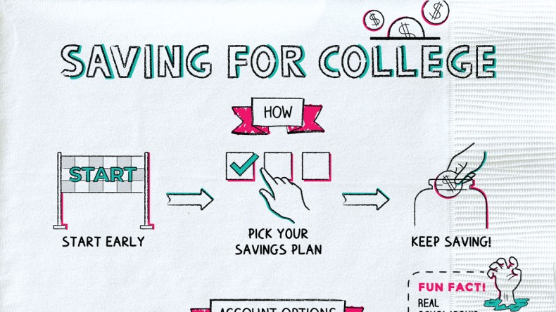Saving For College