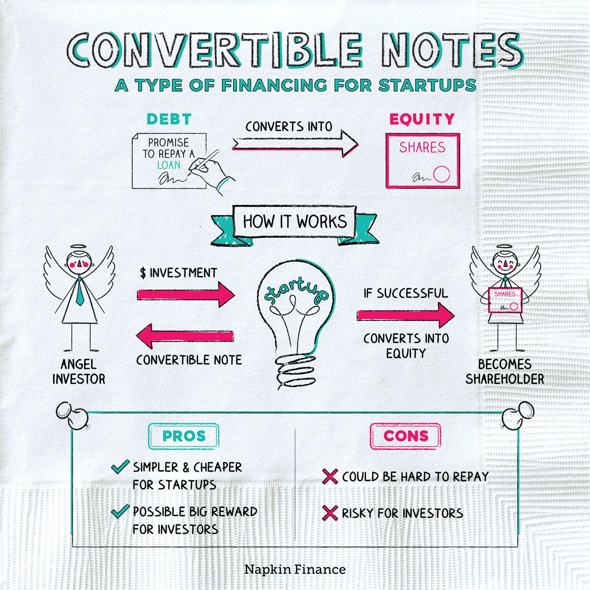Convertible Notes