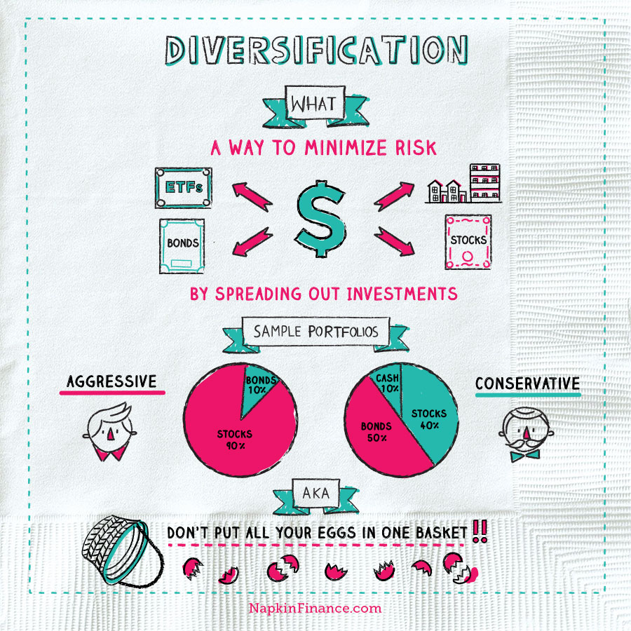 diversification is important because (napkin finance has the answer)