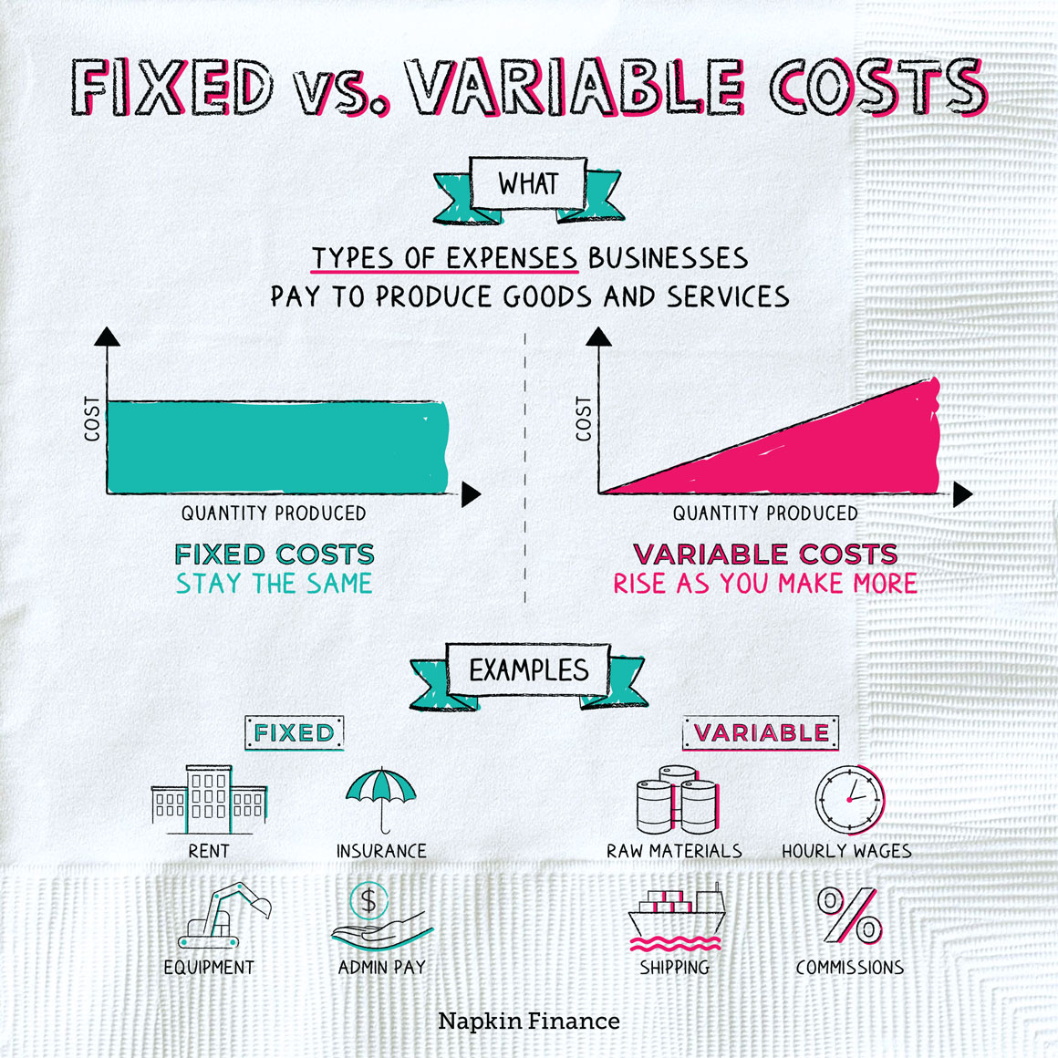 Fixed vs Variable Costs