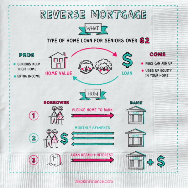 What is reverse mortgage loan learn reverse mortgage for Learn mortgage