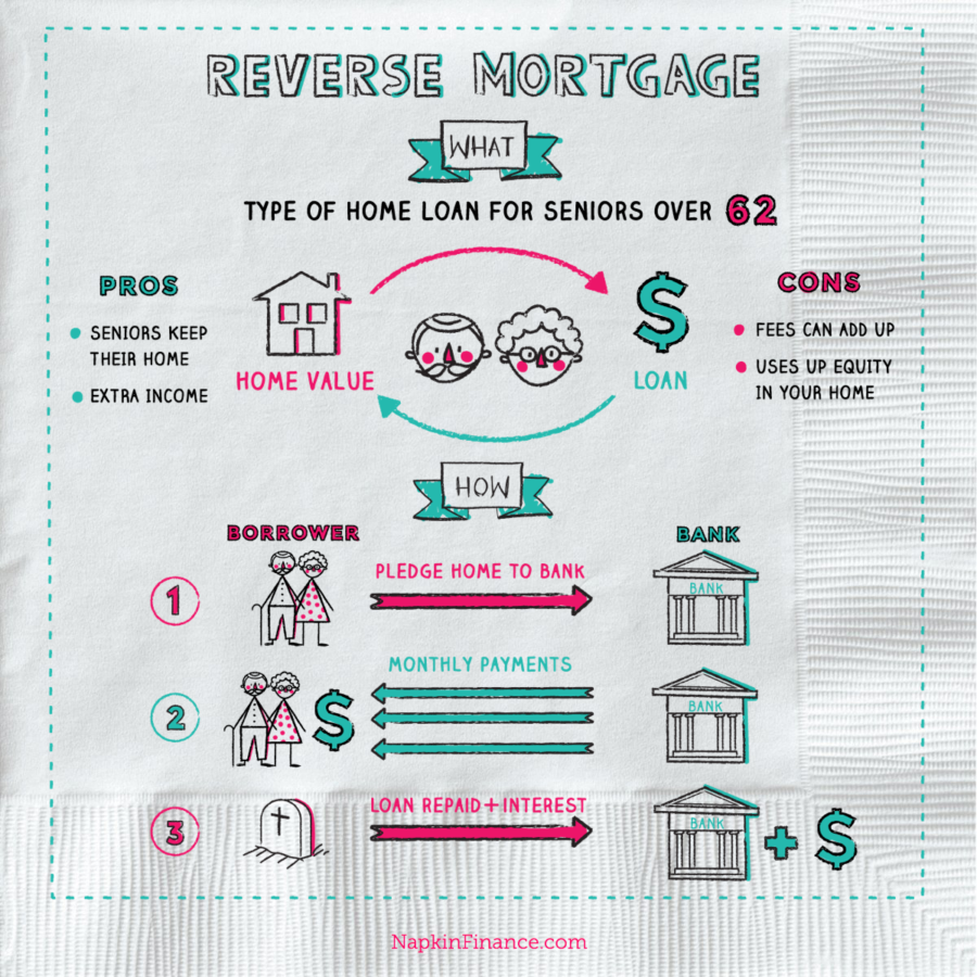 What is a Reverse Mortgage Loan? Learn the Reverse Mortgage Definition here!
