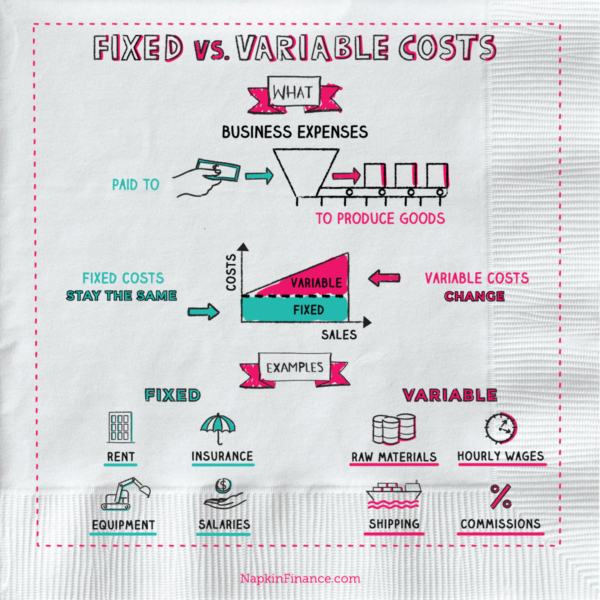variable cost and company Other articles where variable cost is discussed: accounting: cost finding: variable costing represents the average variable cost of making the product.