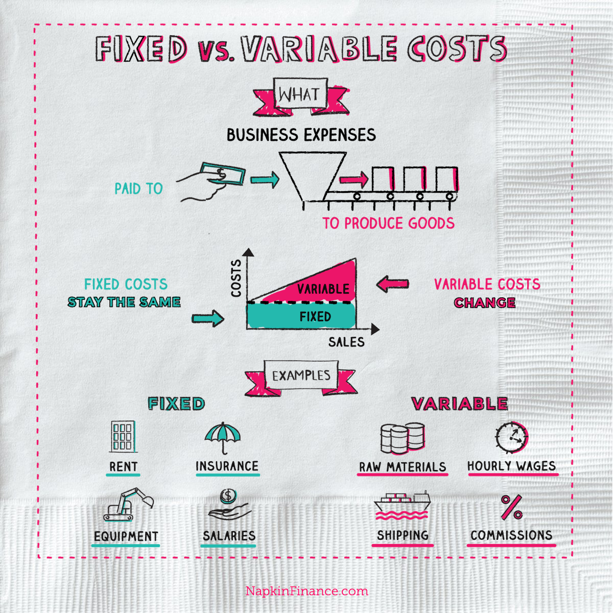 what is fixed cost vs  variable cost
