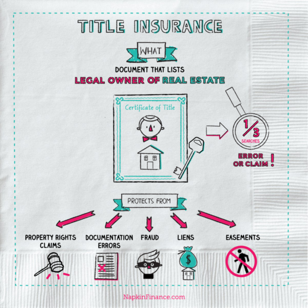 Title Company, title insurance policy, title insurance calculator, title insurance rates, Title Insurance Companies, Title Insurance Explained, Title Insurance for Dummies