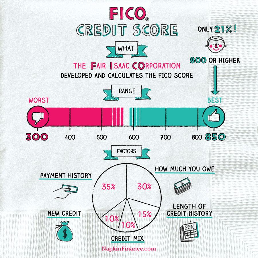 NapkinFinance-FICO-Napkin-10-18-18-v02