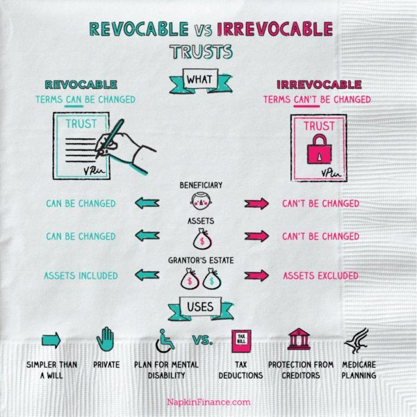 Revocable-vs-Irrevocable-Trusts-final