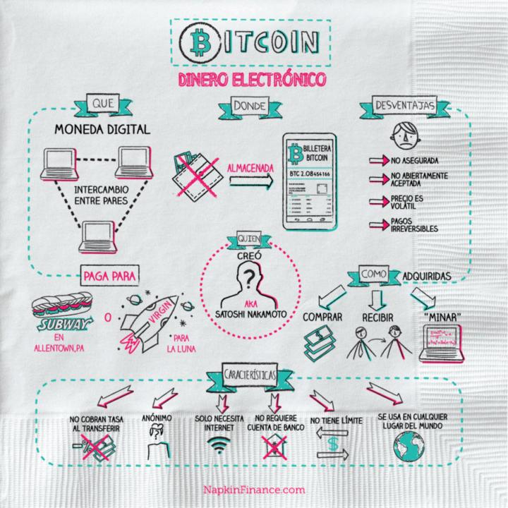 Bitcoin Imagen Finalizada