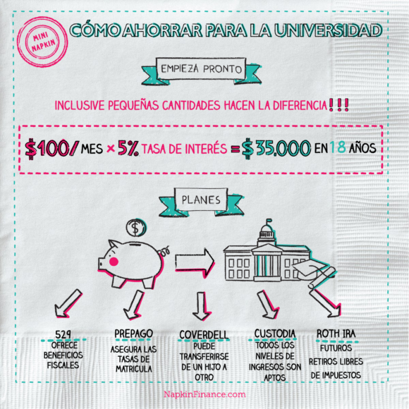 first image of Napkin Finance with Pagando la Universidad - Napkin Finance