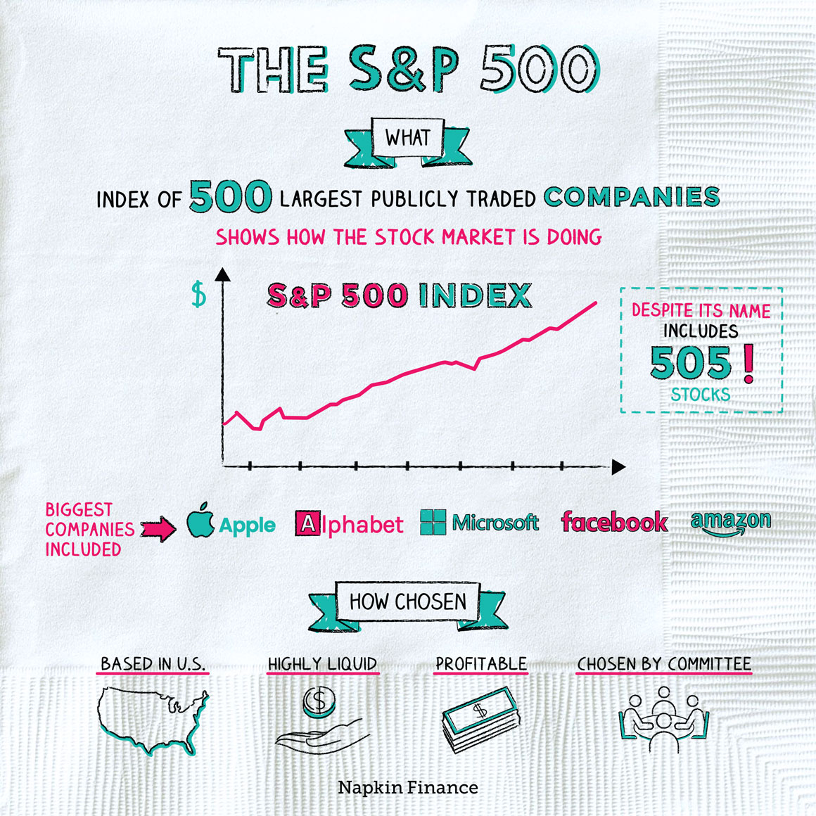 The S & P 500