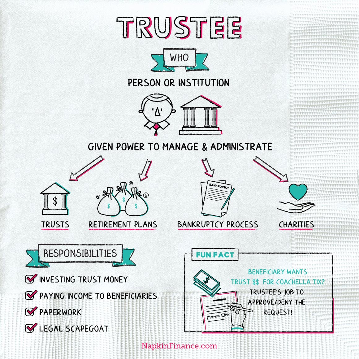 NapkinFinance-Trustee-Napkin-05-14-19-v05