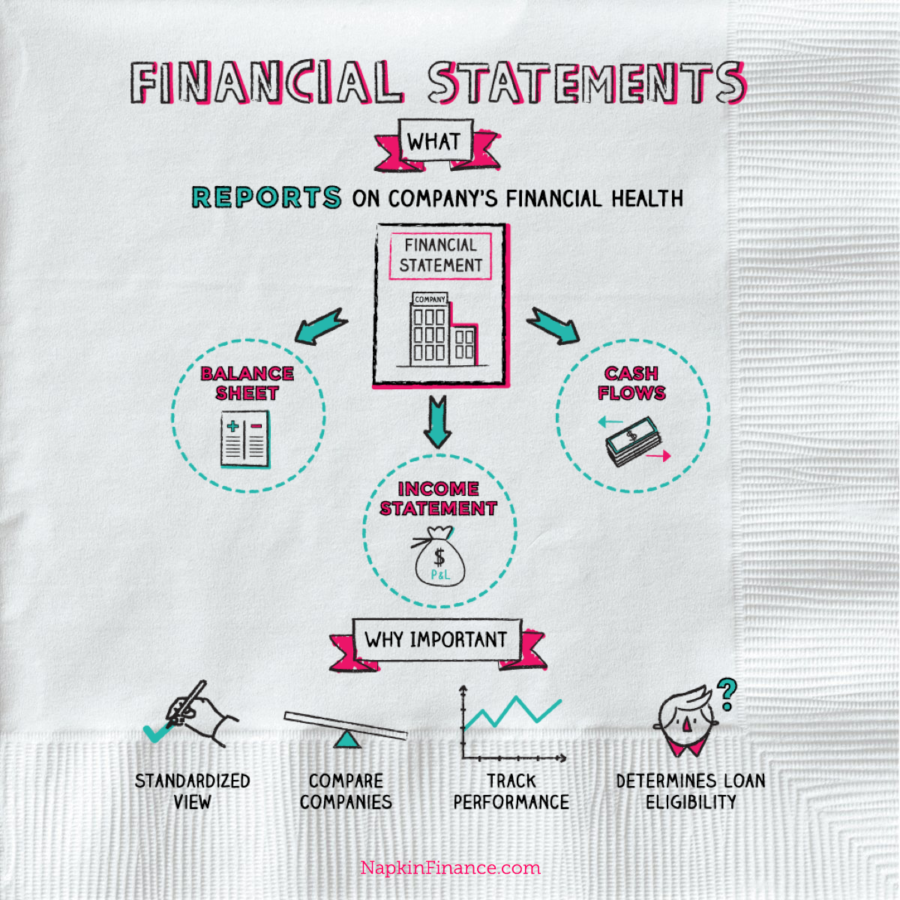 Financial: Financial Statements
