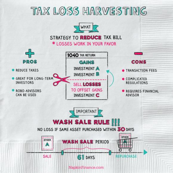 TaxLossHarvesting