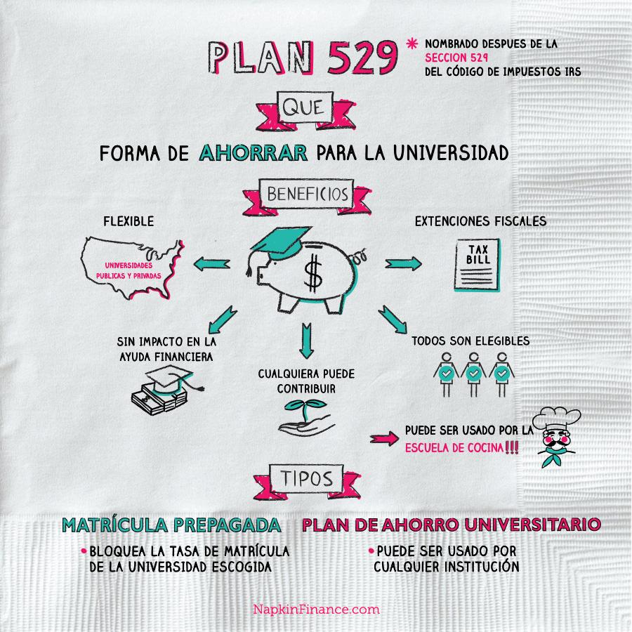 Plan 529 napkin finance for 429 plan