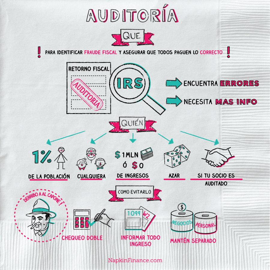 Audit Spanish