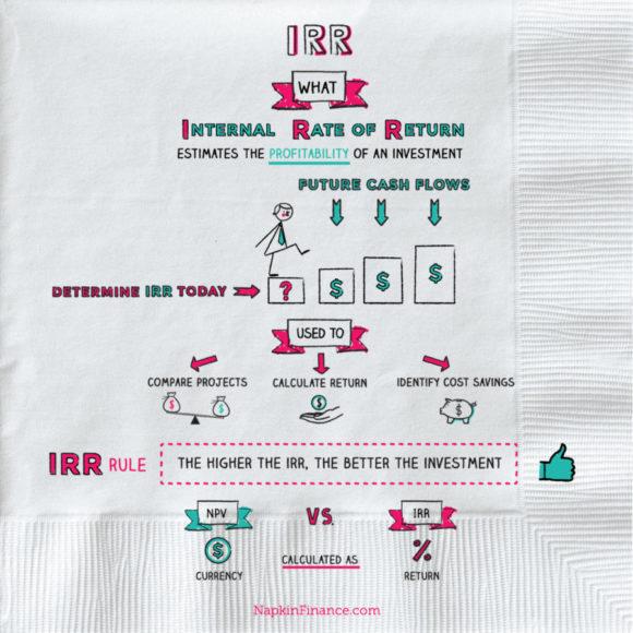 IRR-napkin