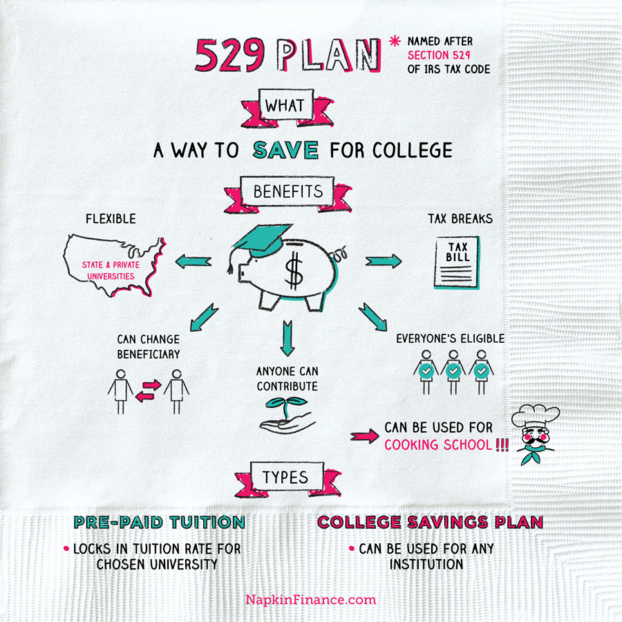 529 plan napkin finance for 528 plan