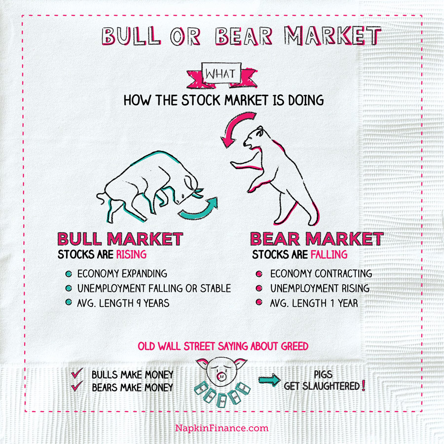 Bulland BearMarket Napkin
