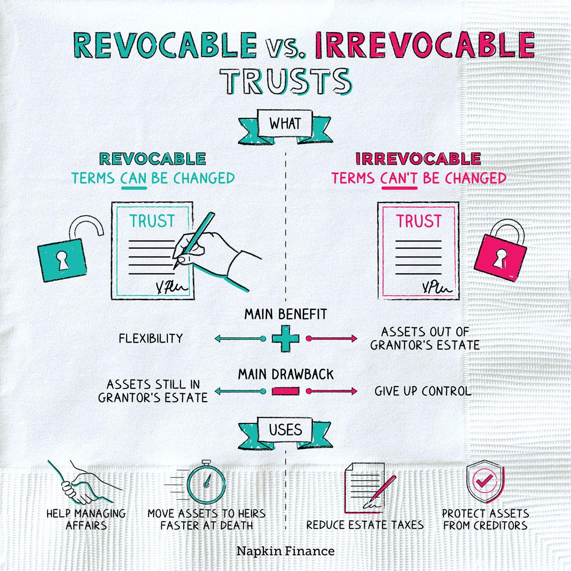 Revocable VS Irrevocable